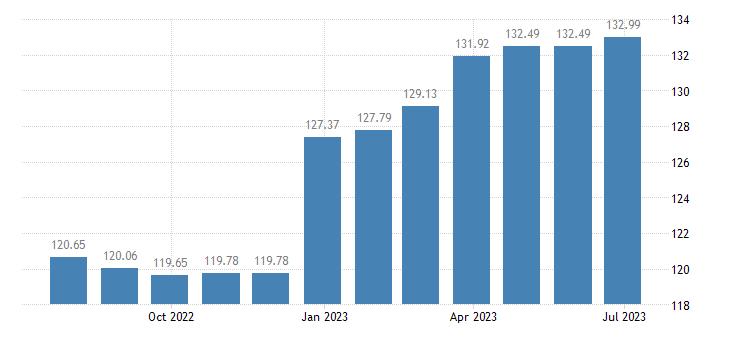 austria harmonised idx of consumer prices hicp plants flowers eurostat data