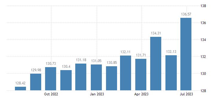 austria harmonised idx of consumer prices hicp pork eurostat data