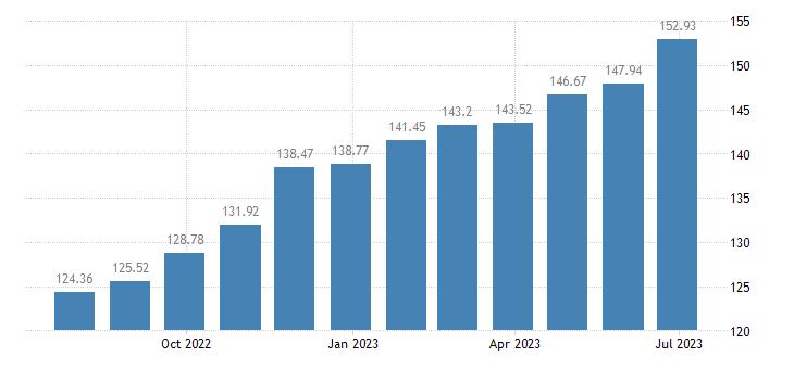 austria harmonised idx of consumer prices hicp potatoes eurostat data
