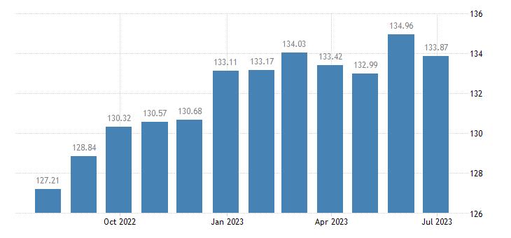 austria harmonised idx of consumer prices hicp poultry eurostat data