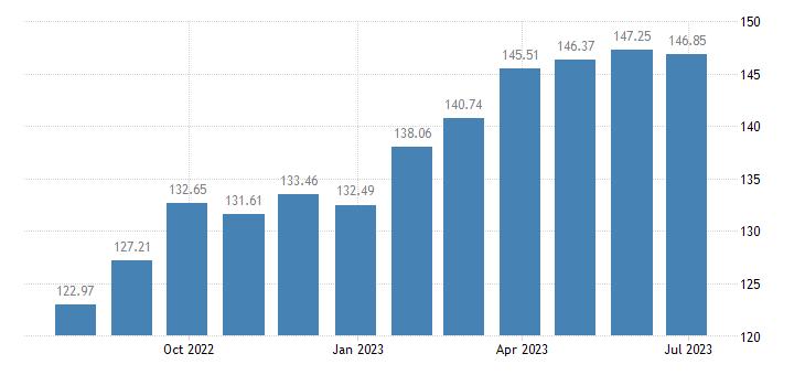 austria harmonised idx of consumer prices hicp preserved milk eurostat data