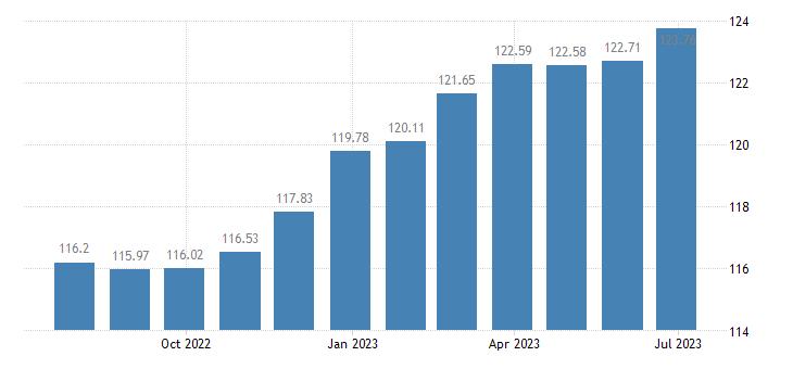 austria harmonised idx of consumer prices hicp recreation culture eurostat data
