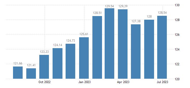 austria harmonised idx of consumer prices hicp recreational cultural services eurostat data