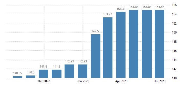 austria harmonised idx of consumer prices hicp repair hire of clothing eurostat data