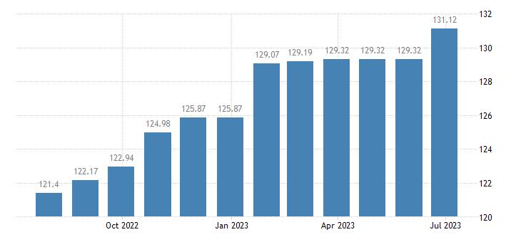 austria harmonised idx of consumer prices hicp repair hire of footwear eurostat data