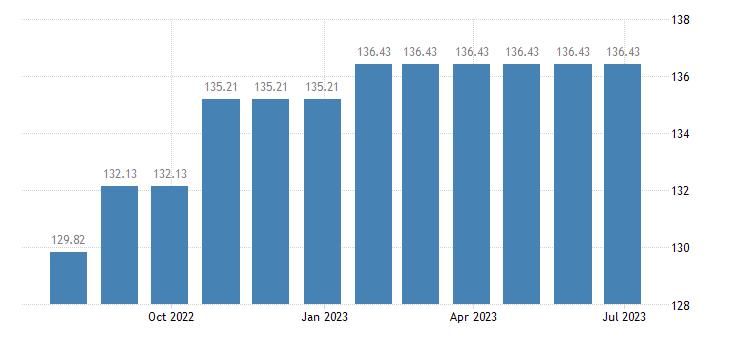 austria harmonised idx of consumer prices hicp repair of household appliances eurostat data