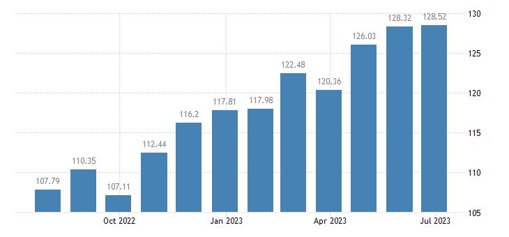 austria harmonised idx of consumer prices hicp rice eurostat data