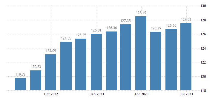 austria harmonised idx of consumer prices hicp second h motor cars eurostat data