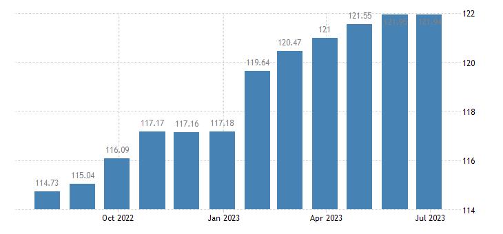 austria harmonised idx of consumer prices hicp services miscellaneous eurostat data