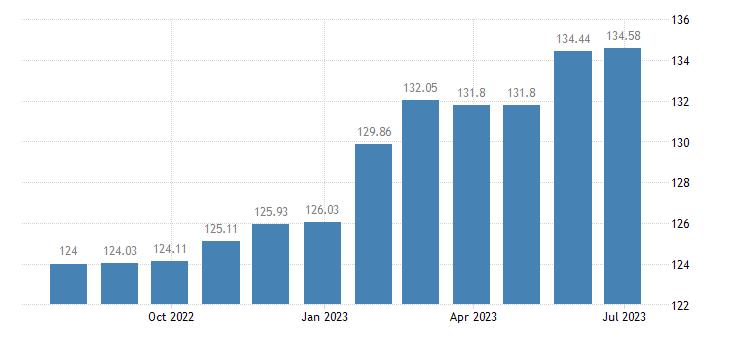 austria harmonised idx of consumer prices hicp services of painters eurostat data