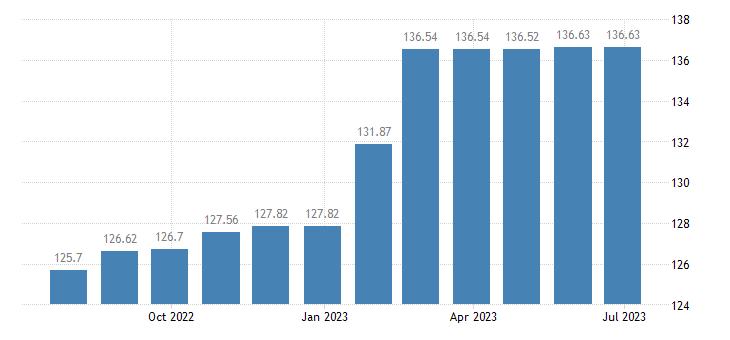 austria harmonised idx of consumer prices hicp services of plumbers eurostat data