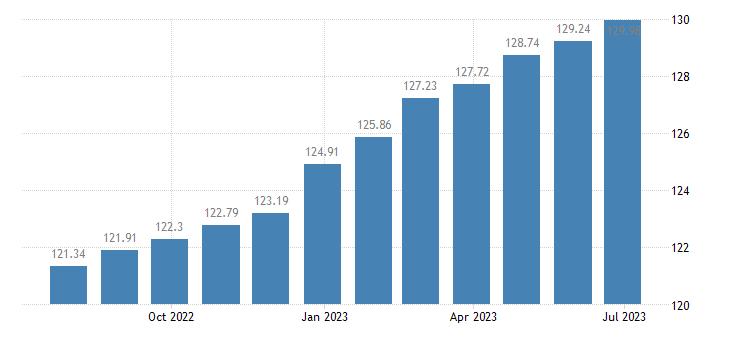 austria harmonised idx of consumer prices hicp services overall idx excluding goods eurostat data
