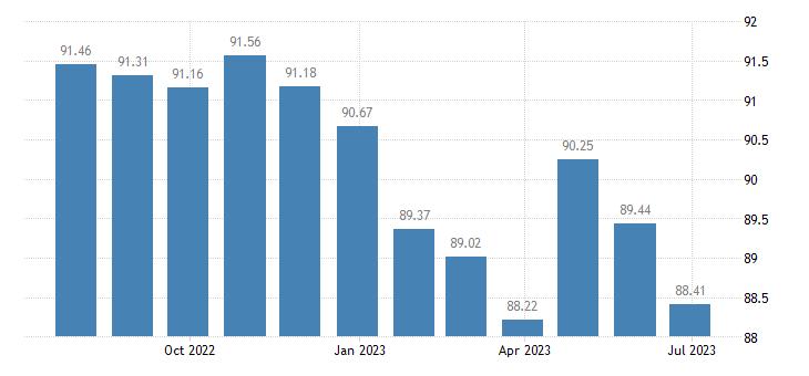 austria harmonised idx of consumer prices hicp services related to communication eurostat data