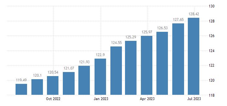 austria harmonised idx of consumer prices hicp services related to housing eurostat data