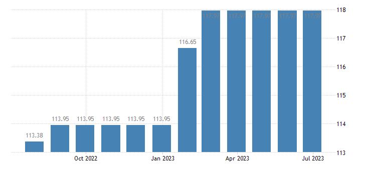austria harmonised idx of consumer prices hicp sewerage collection eurostat data