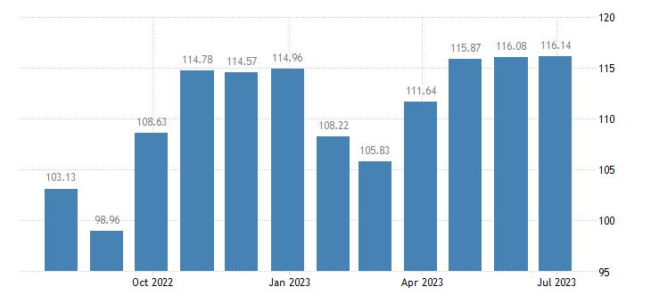 austria harmonised idx of consumer prices hicp shoes other footwear eurostat data