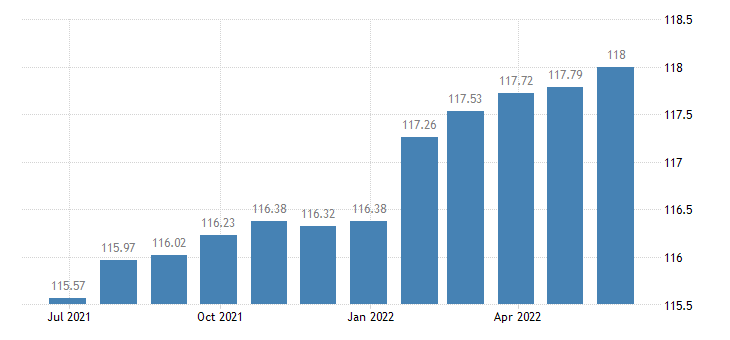 austria harmonised idx of consumer prices hicp social protection eurostat data