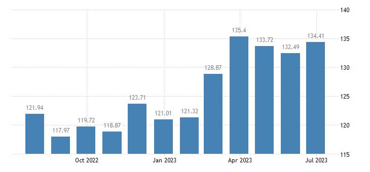 austria harmonised idx of consumer prices hicp soft drinks eurostat data
