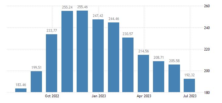 austria harmonised idx of consumer prices hicp solid fuels eurostat data