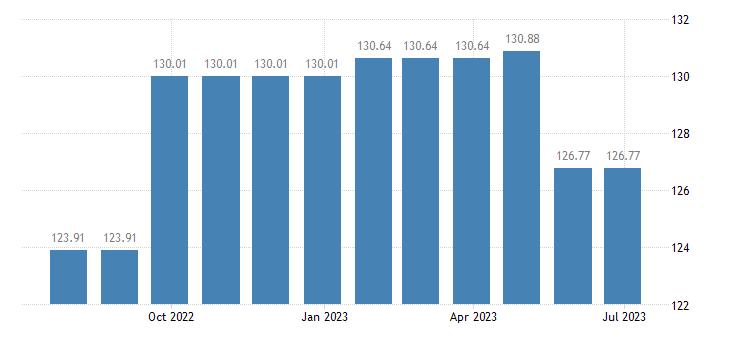austria harmonised idx of consumer prices hicp specialist practice eurostat data