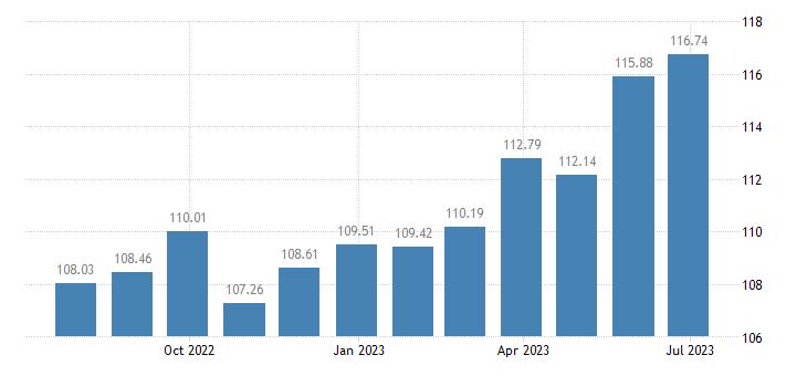 austria harmonised idx of consumer prices hicp spirits liqueurs eurostat data