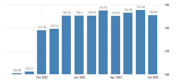 austria harmonised idx of consumer prices hicp sugar eurostat data