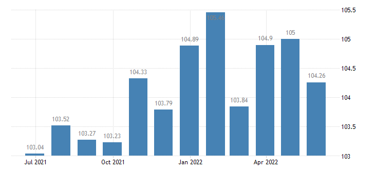 austria harmonised idx of consumer prices hicp sugar jam honey chocolate confectionery eurostat data