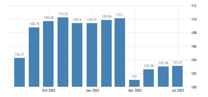 austria harmonised idx of consumer prices hicp table linen bathroom linen eurostat data