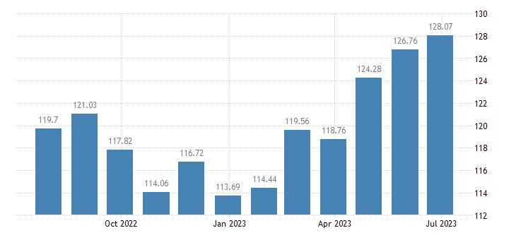austria harmonised idx of consumer prices hicp tea eurostat data