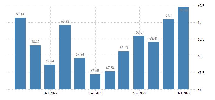 austria harmonised idx of consumer prices hicp telephone telefax equipment eurostat data