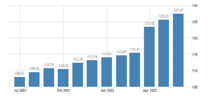 austria harmonised idx of consumer prices hicp transport eurostat data