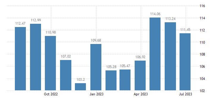 austria harmonised idx of consumer prices hicp transport services eurostat data