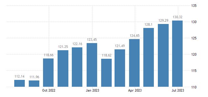 austria harmonised idx of consumer prices hicp travel goods eurostat data