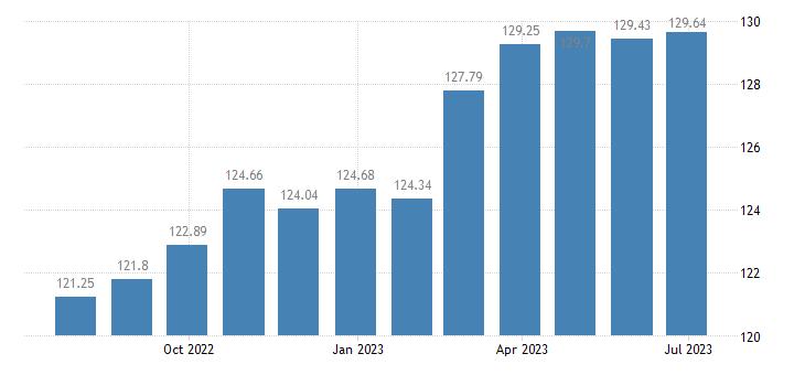 austria harmonised idx of consumer prices hicp unprocessed food eurostat data