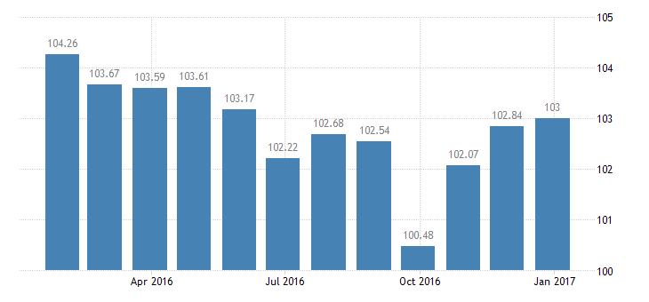 austria harmonised idx of consumer prices hicp unrecorded recording media eurostat data