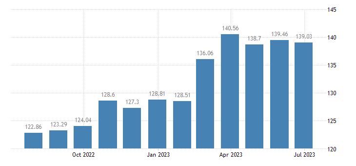 austria harmonised idx of consumer prices hicp vegetables eurostat data