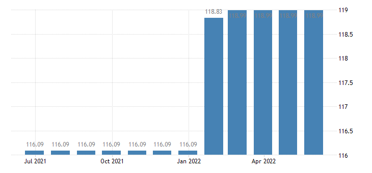 austria harmonised idx of consumer prices hicp water supply eurostat data