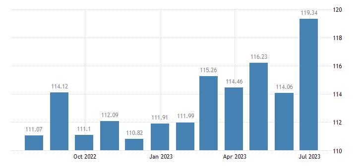 austria harmonised idx of consumer prices hicp wine eurostat data