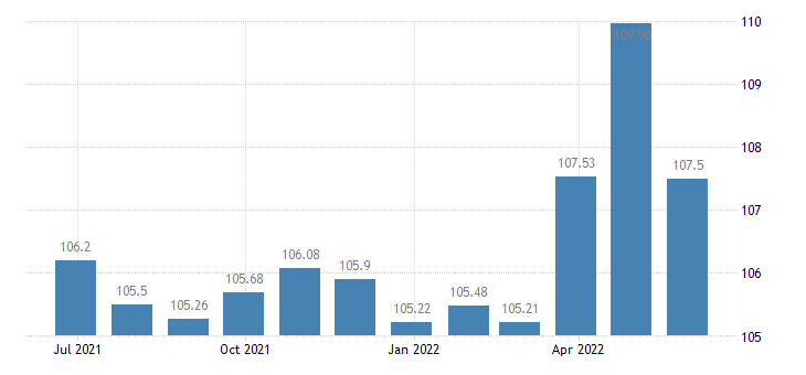 austria harmonised idx of consumer prices hicp wine from grapes eurostat data