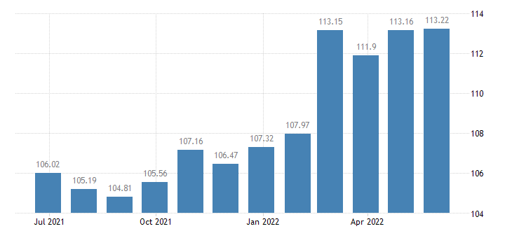 austria harmonised idx of consumer prices hicp yoghurt eurostat data