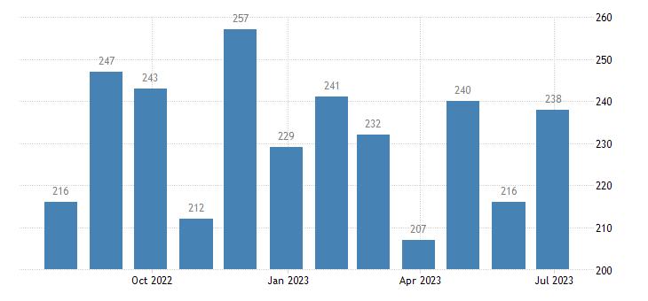 austria harmonised unemployment eurostat data