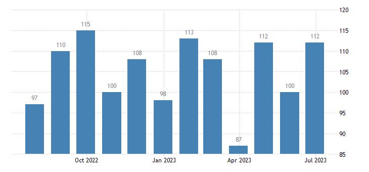 austria harmonised unemployment females eurostat data