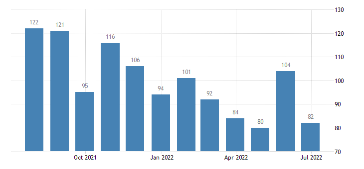 austria harmonised unemployment from 25 to 74 years males eurostat data