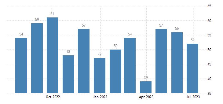 austria harmonised unemployment less than 25 years eurostat data