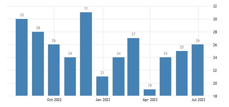 austria harmonised unemployment less than 25 years females eurostat data