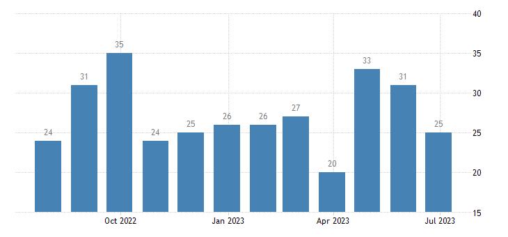 austria harmonised unemployment less than 25 years males eurostat data