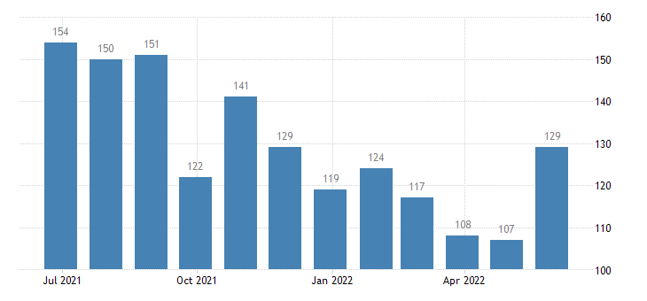 austria harmonised unemployment males eurostat data
