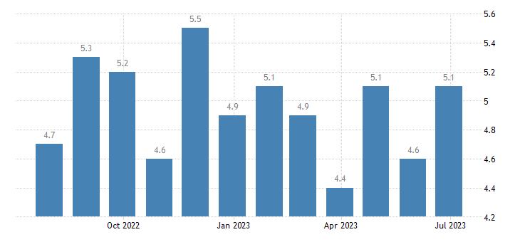 austria harmonised unemployment rate eurostat data