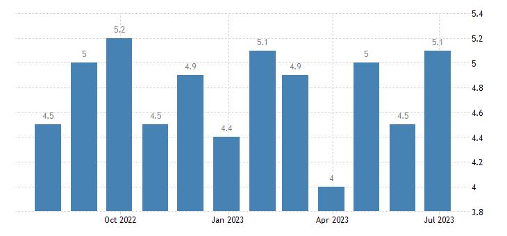 austria harmonised unemployment rate females eurostat data