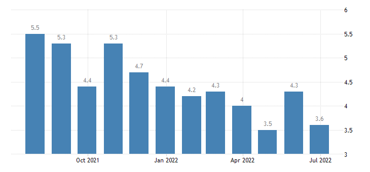 austria harmonised unemployment rate from 25 to 74 years eurostat data